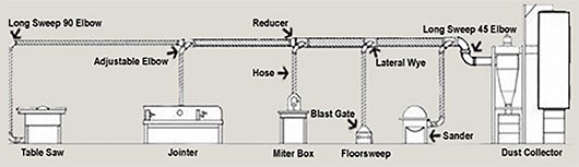 Stock and custom fittings for any dust collection system.
